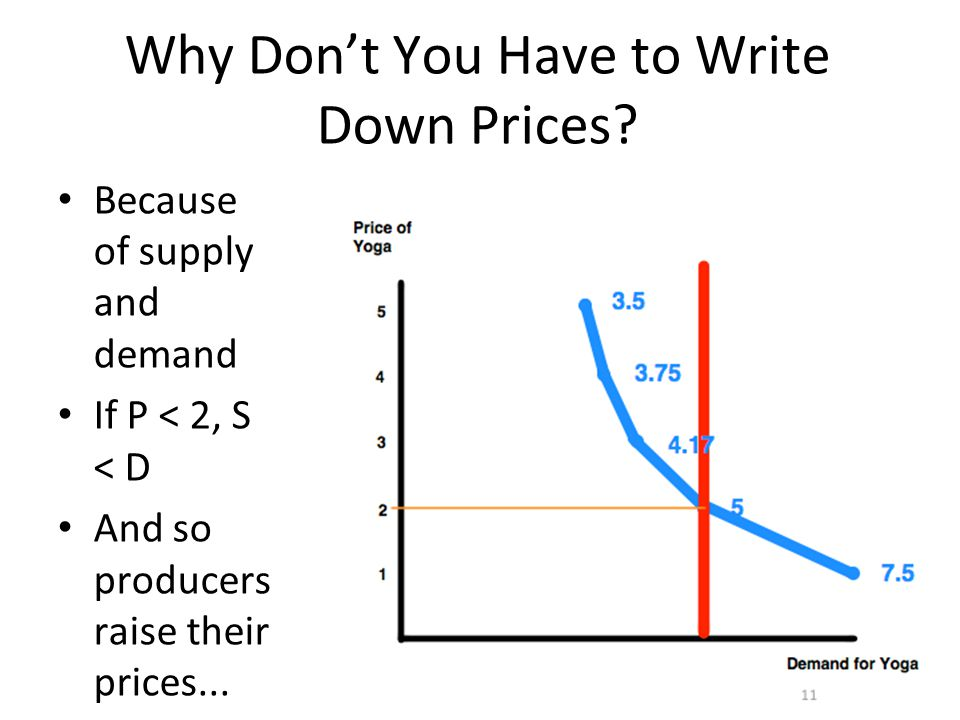 21 Why Don't You Have to Write Down Prices? Because of supply and demand If P < 2, S < D And so producers raise their prices...