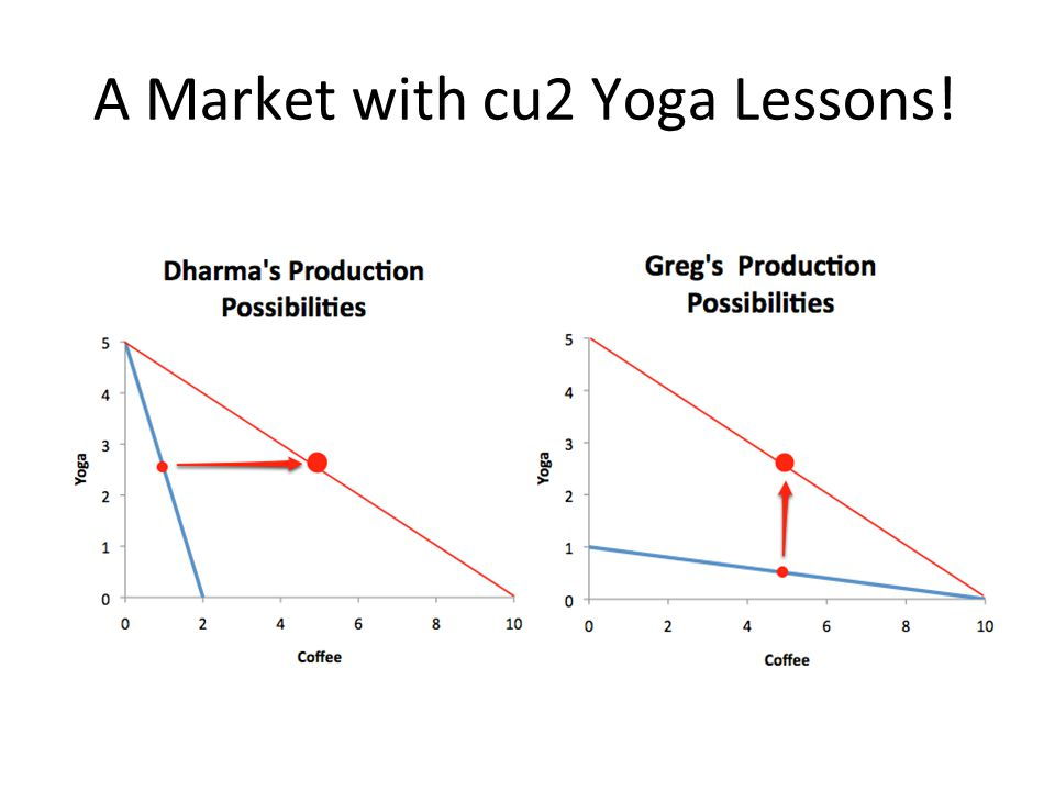 What the Market System Gets Us They have specialized in what they are most productive doing They have traded via this institution clled market It is win-win – Dharma benefits as long as the price of yoga lessons > cu0.40 – Greg benefits as long as the price of yoga lessons < cu10 Wealth Maximization – Any price between cu0.40 and cu10 produces a wealth-maximizing production outcome – Any price between cu0.40 and cu10 produces an efficient allocative outcome – Any price outside the range shuts the market—and specialization—down Distribution: – A price of cu10 gives all the surplus to Dharma – A price of cu0.40 gives all the surplus to Greg – A price of cu2 makes them equally well off Or does it?