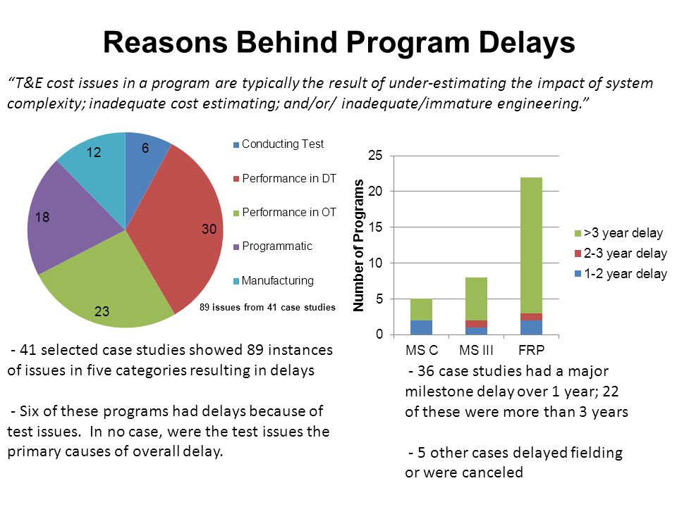 Reasons Behind Program Delays T&E cost issues in a program are typically the result of under-estimating the impact of system complexity; inadequate cost estimating; and/or/ inadequate/immature engineering case studies had a major milestone delay over 1 year; 22 of these were more than 3 years - 5 other cases delayed fielding or were canceled - 41 selected case studies showed 89 instances of issues in five categories resulting in delays - Six of these programs had delays because of test issues.