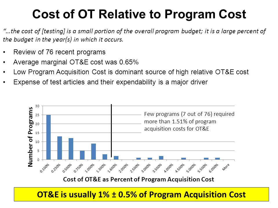 Cost of OT Relative to Program Cost Review of 76 recent programs Average marginal OT&E cost was 0.65% Low Program Acquisition Cost is dominant source of high relative OT&E cost Expense of test articles and their expendability is a major driver OT&E is usually 1% ± 0.5% of Program Acquisition Cost Few programs (7 out of 76) required more than 1.51% of program acquisition costs for OT&E …the cost of [testing] is a small portion of the overall program budget; it is a large percent of the budget in the year(s) in which it occurs.