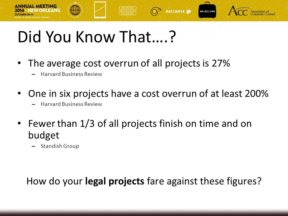 Did You Know That….? The average cost overrun of all projects is 27% – Harvard Business Review One in six projects have a cost overrun of at least 200