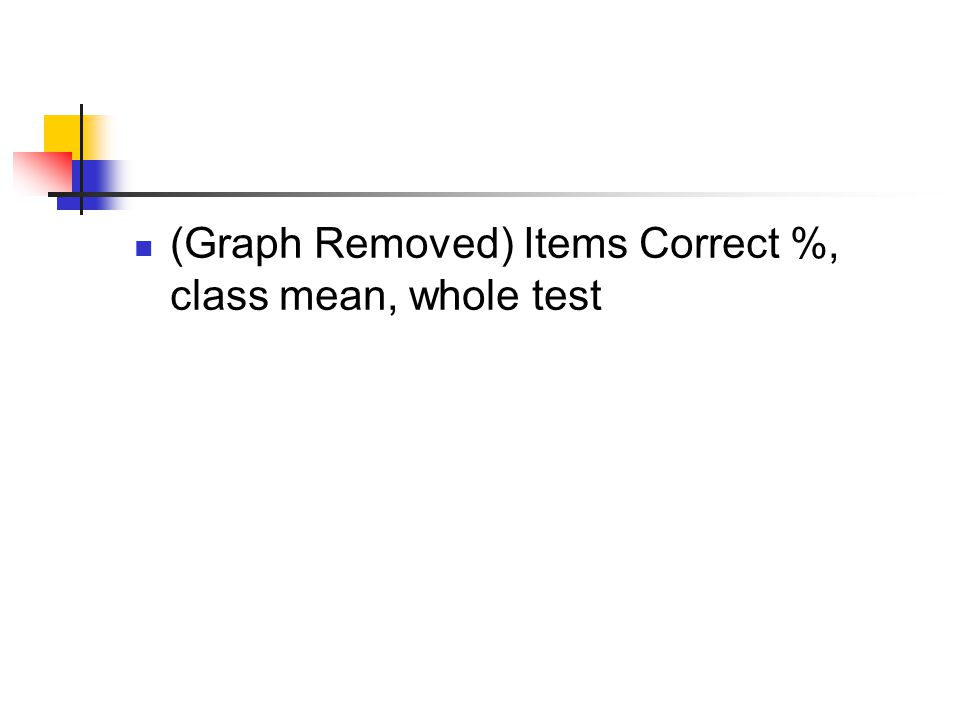 (Graph Removed) Items Correct %, class mean, whole test