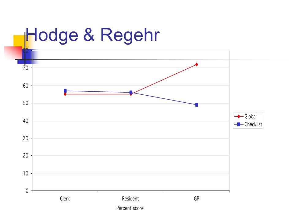 Hodge & Regehr