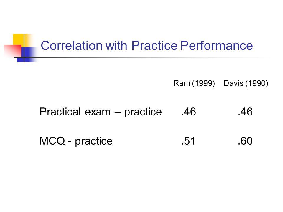 Correlation with Practice Performance Ram (1999) Davis (1990) Practical exam – practice.46.46 MCQ - practice.51.60