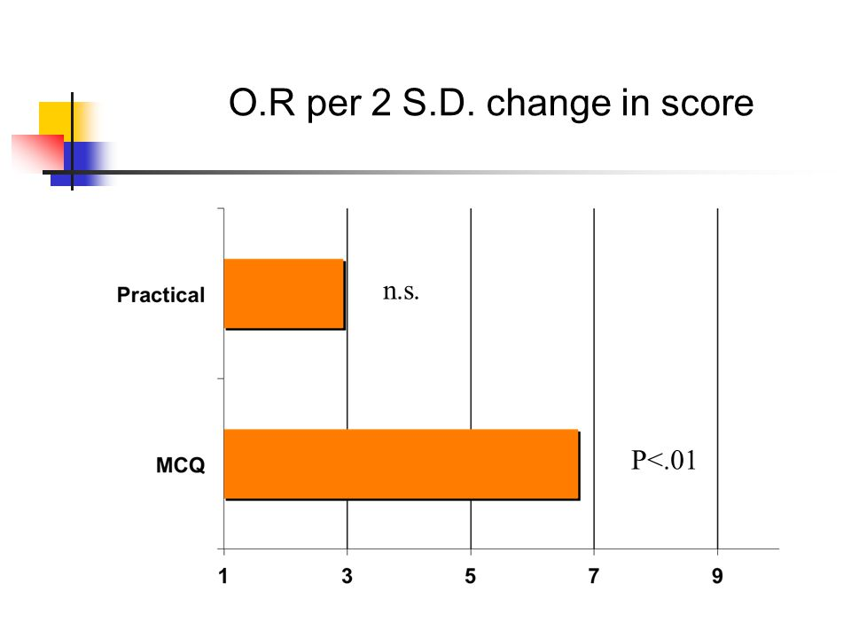 O.R per 2 S.D. change in score P<.01 n.s.