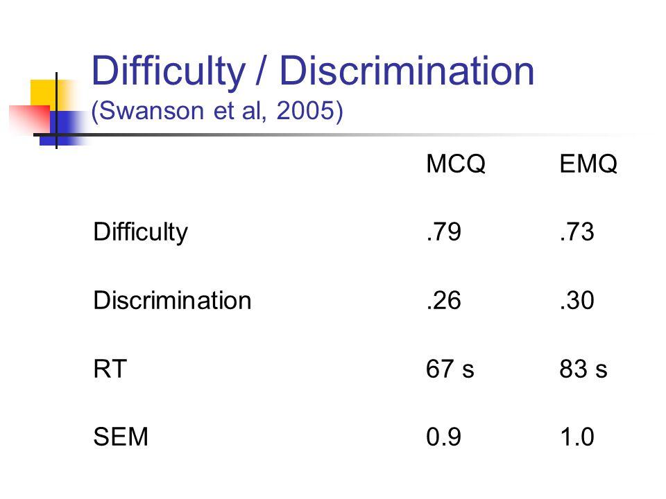 Difficulty / Discrimination (Swanson et al, 2005) MCQEMQ Difficulty.79.73 Discrimination.26.30 RT67 s83 s SEM0.91.0