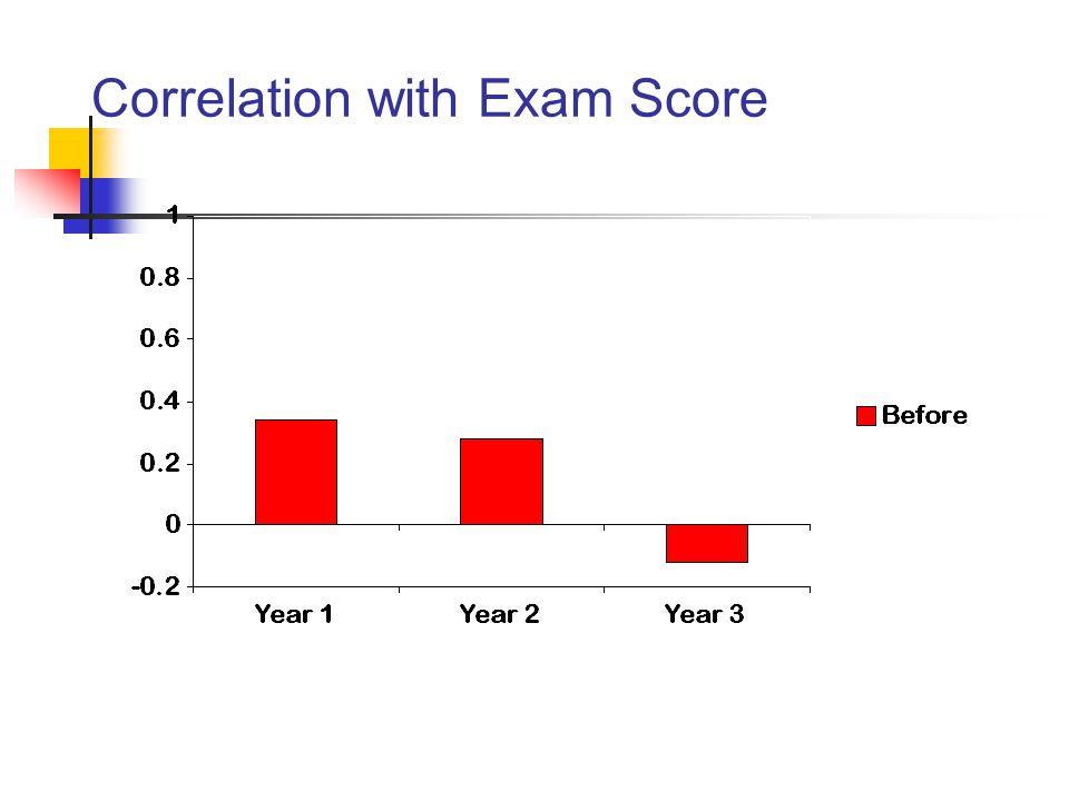 Correlation with Exam Score