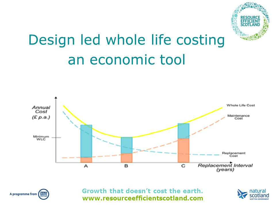 Growth that doesn't cost the earth. www.resourceefficientscotland.com Design led whole life costing an economic tool