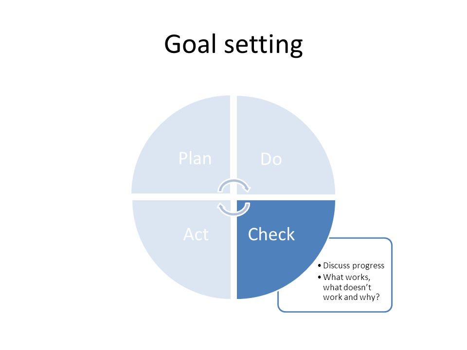 Goal setting Discuss progress What works, what doesn't work and why? PlanDo CheckAct