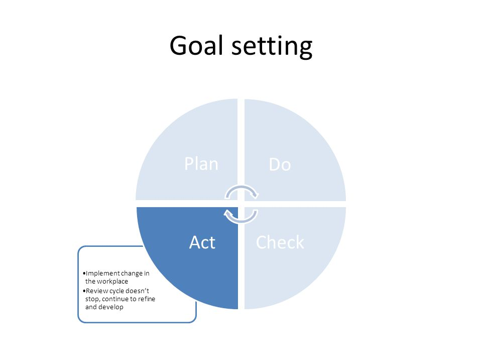 Goal setting Implement change in the workplace Review cycle doesn't stop, continue to refine and develop PlanDo CheckAct