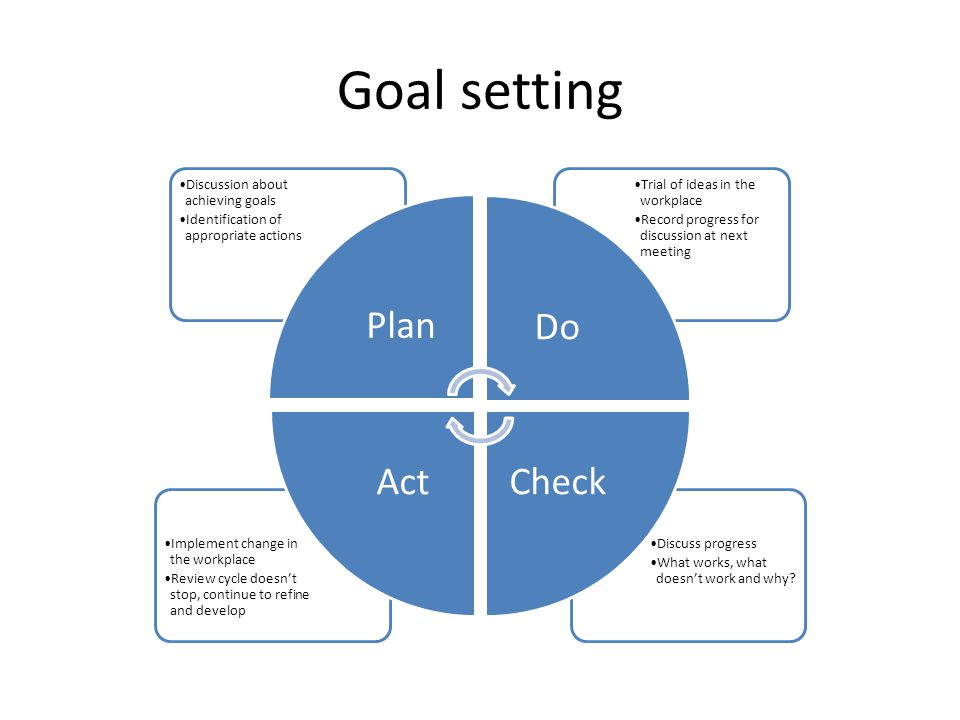 Goal setting Discuss progress What works, what doesn't work and why? Implement change in the workplace Review cycle doesn't stop, continue to refine a