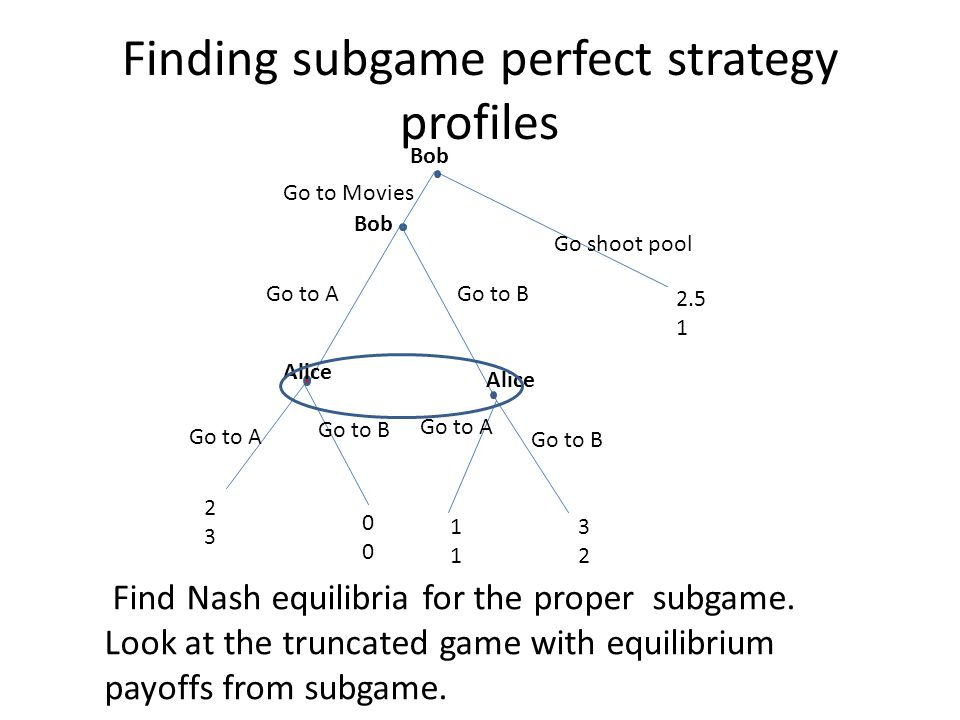 Finding subgame perfect strategy profiles Go to AGo to B Go to A Alice Go to B Go to A Go to B 2323 0000 1111 3232 2.5 1 Go shoot pool Find Nash equil