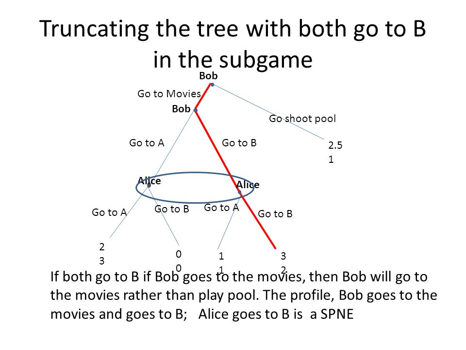 Truncating the tree with both go to B in the subgame Go to AGo to B Go to A Alice Go to B Go to A Go to B 2323 0000 1111 3232 2.5 1 Go shoot pool If b