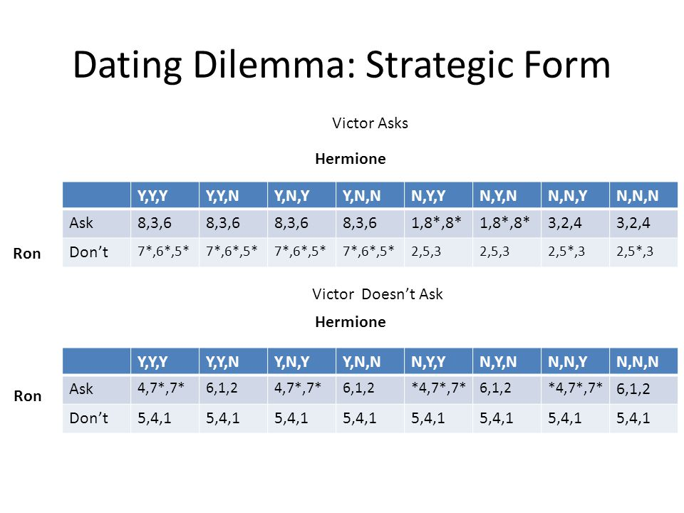 Dating Dilemma: Strategic Form Ron Hermione Victor Asks Y,Y,YY,Y,NY,N,YY,N,NN,Y,YN,Y,NN,N,YN,N,N Ask8,3,6 1,8*,8* 3,2,4 Don't 7*,6*,5* 2,5,3 2,5*,3 He