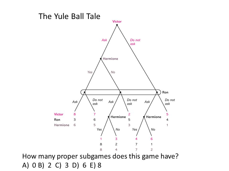 The Yule Ball Tale How many proper subgames does this game have? A) 0 B) 2 C) 3 D) 6 E) 8