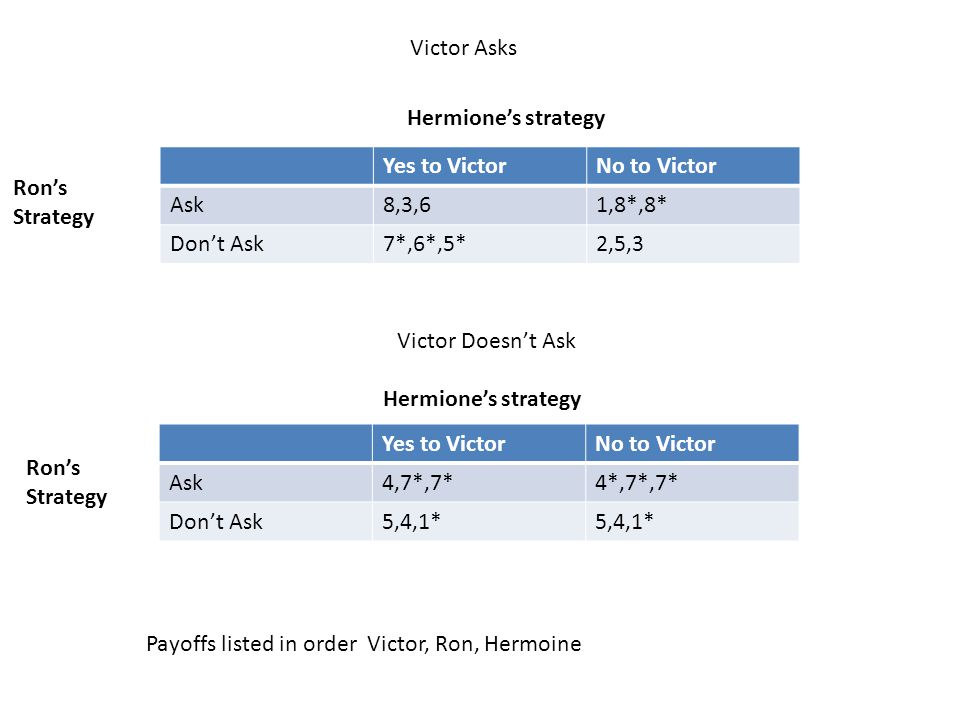 Yes to VictorNo to Victor Ask8,3,61,8*,8* Don't Ask7*,6*,5*2,5,3 Victor Asks Hermione's strategy Ron's Strategy Yes to VictorNo to Victor Ask4,7*,7*4*
