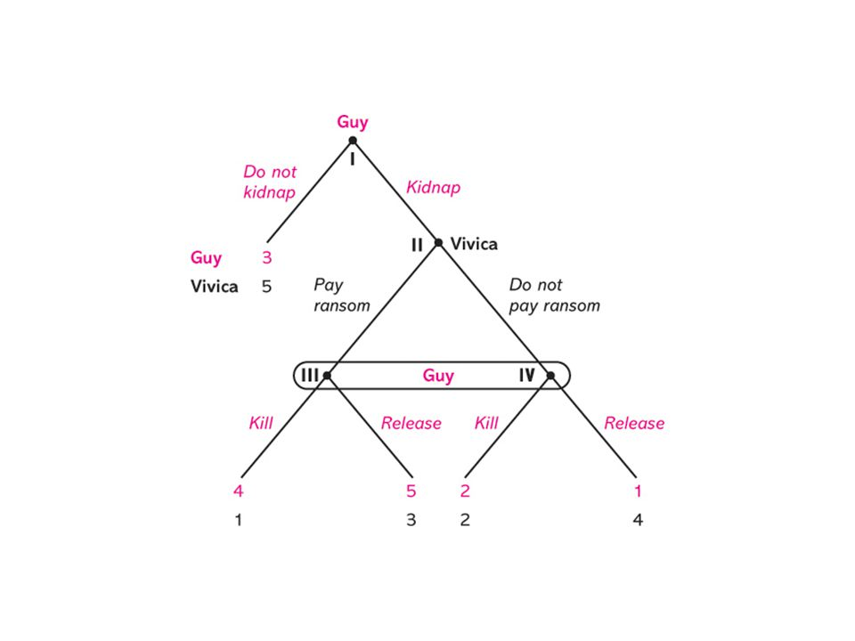 Strategic form if Victor asks: Ask HermoineDon't ask Hermoine Yes to Victor6,3 (Victor 8) 5,6 (Victor 7) No to Victor8, 8 (Victor 1)3,5 (Victor 2) Hermoine Ron We have two Nash equilibria for the subgame between Hermoine and Ron starting at the node where Victor asks Hermoine.
