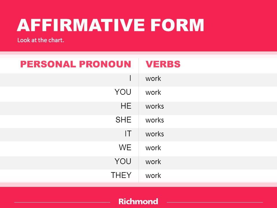 AFFIRMATIVE FORM Look at the chart.