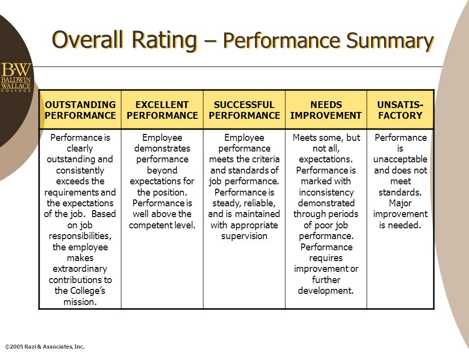 ©2005 Razi & Associates, Inc. Overall Rating – Performance Summary OUTSTANDING PERFORMANCE EXCELLENT PERFORMANCE SUCCESSFUL PERFORMANCE NEEDS IMPROVEM