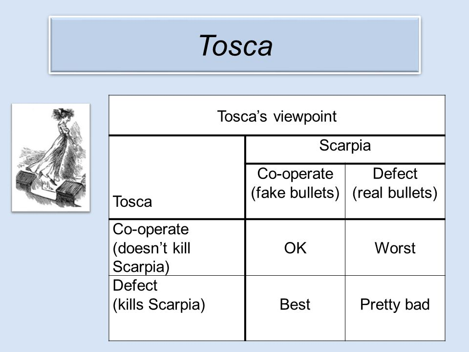 Tosca's viewpoint Tosca Scarpia Co-operate (fake bullets) Defect (real bullets) Co-operate (doesn't kill Scarpia) OKWorst Defect (kills Scarpia) BestP