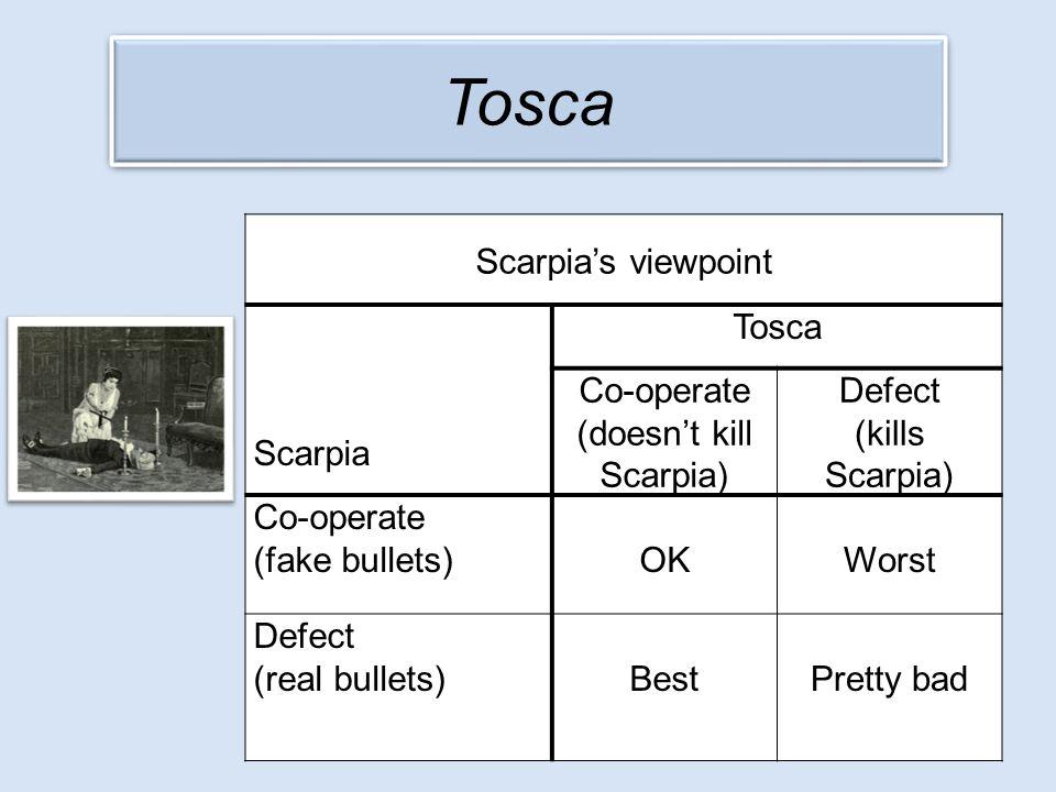 Tosca Scarpia's viewpoint Scarpia Tosca Co-operate (doesn't kill Scarpia) Defect (kills Scarpia) Co-operate (fake bullets) OKWorst Defect (real bullet