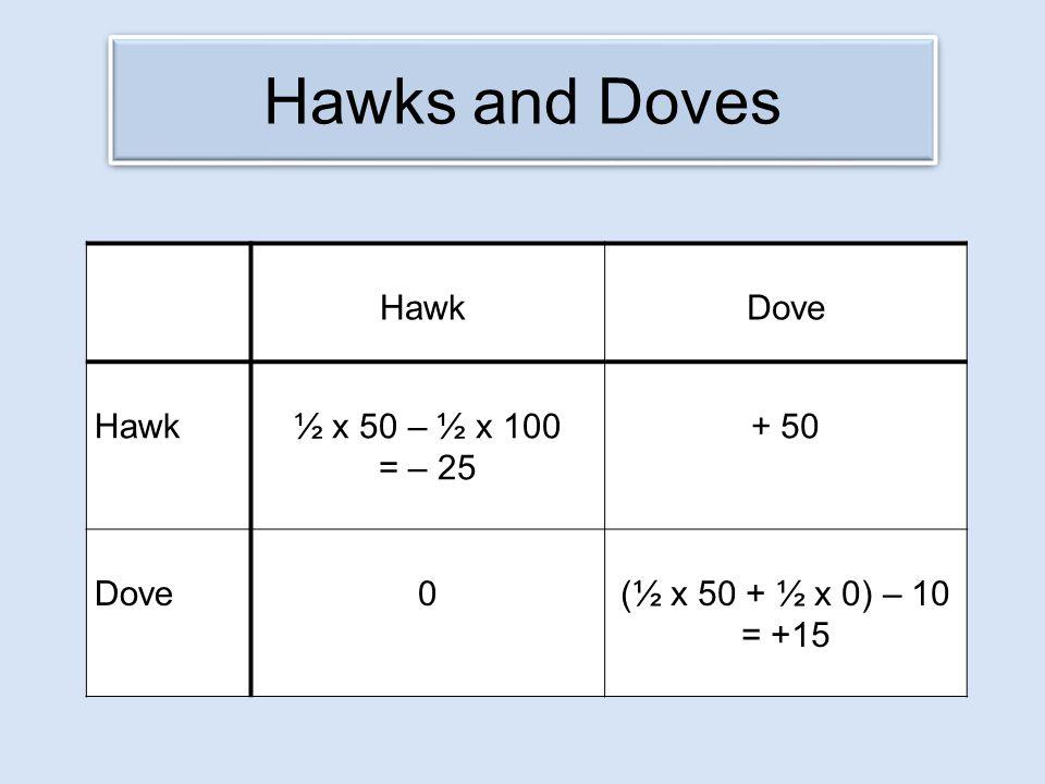 Hawks and Doves Hawk Dove Hawk½ x 50 – ½ x 100 = – 25 + 50 Dove0(½ x 50 + ½ x 0) – 10 = +15
