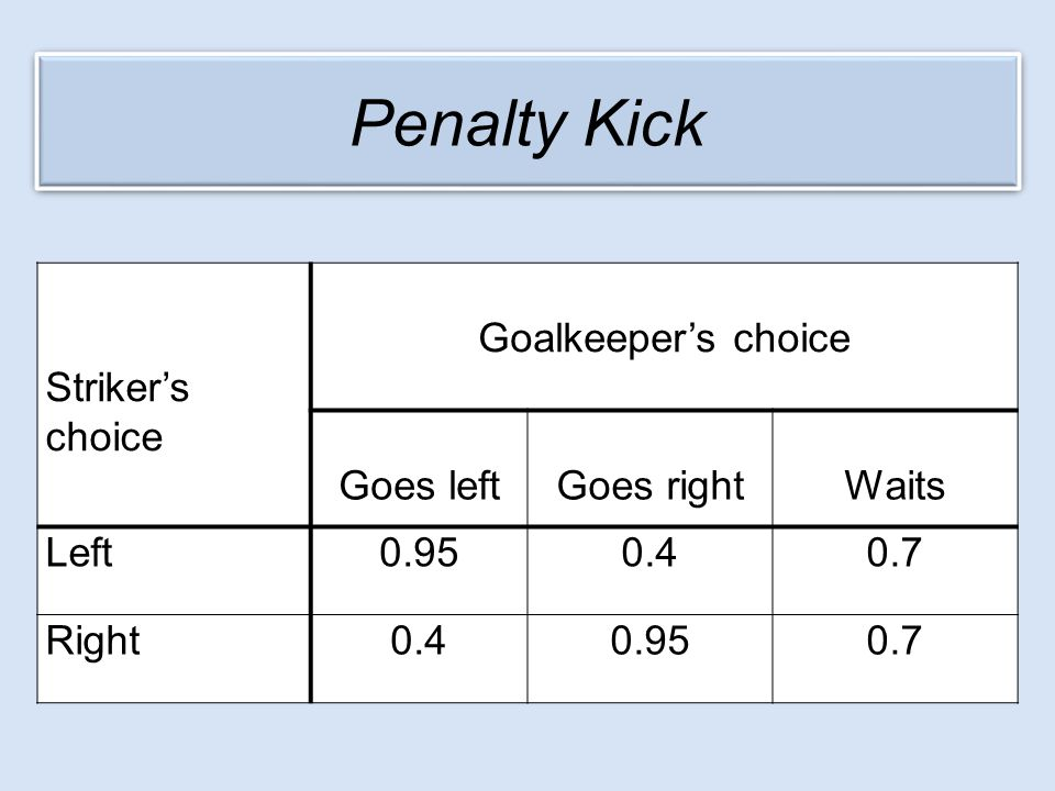 Striker's choice Goalkeeper's choice Goes leftGoes rightWaits Left0.950.40.7 Right0.40.950.7