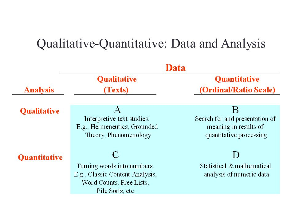 Qualitative-Quantitative: Data and Analysis