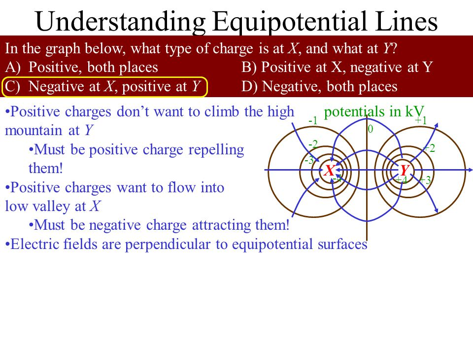 Equipotential Lines Are Like Topographical Maps Regions of high potential are like mountains For positive charges, they have a lot of energy there Regions of low potential are like valleys For positive charges, they have minimum energy there Electric fields point down the slope Closely spaced equipotential lines means big electric field