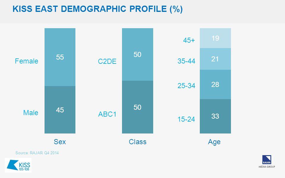 KISS EAST DEMOGRAPHIC PROFILE (%) Source: RAJAR Q4 2014 15-24 45+ Female Male ABC1 C2DE 25-34 35-44