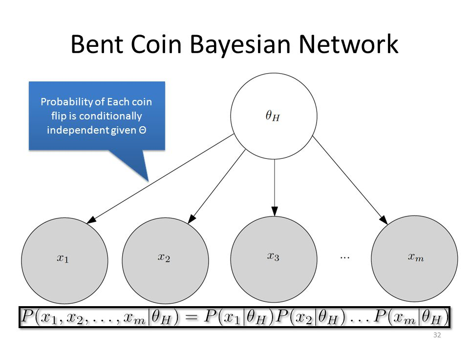 Bent Coin Bayesian Network 32 Probability of Each coin flip is conditionally independent given Θ