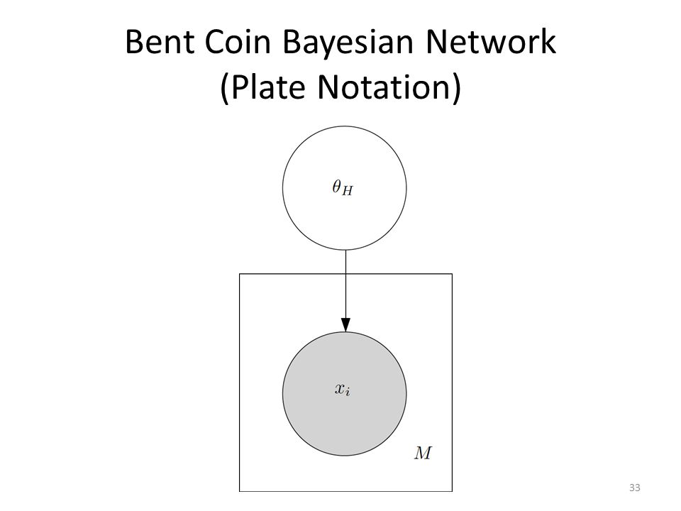 Bent Coin Bayesian Network (Plate Notation) 33