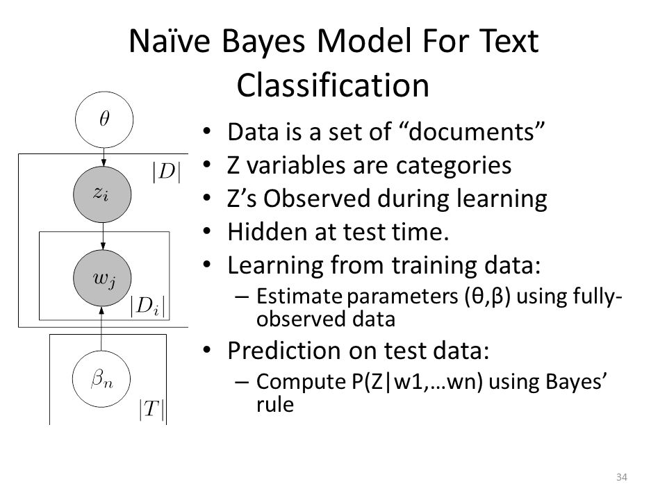 """Naïve Bayes Model For Text Classification 34 Data is a set of """"documents"""" Z variables are categories Z's Observed during learning Hidden at test time."""