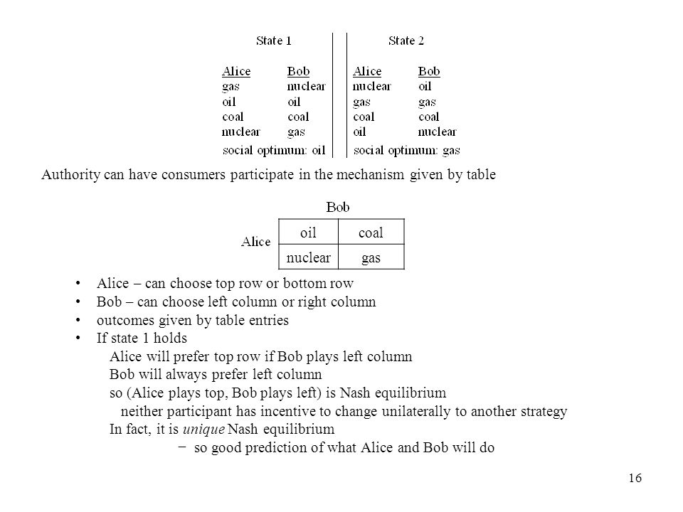 16 Authority can have consumers participate in the mechanism given by table Alice – can choose top row or bottom row Bob – can choose left column or right column outcomes given by table entries If state 1 holds Alice will prefer top row if Bob plays left column Bob will always prefer left column so (Alice plays top, Bob plays left) is Nash equilibrium neither participant has incentive to change unilaterally to another strategy In fact, it is unique Nash equilibrium − so good prediction of what Alice and Bob will do oilcoal nucleargas