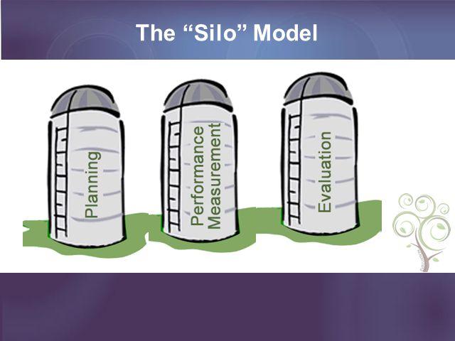 The Silo Model