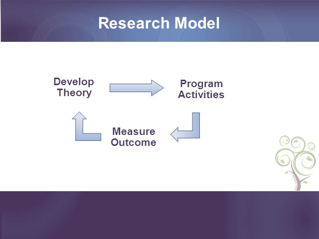 Research Model Develop Theory Measure Outcome Program Activities