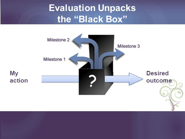 Evaluation Unpacks the Black Box My action Desired outcome