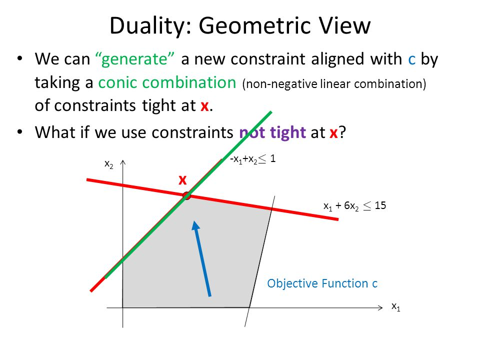 Duality: Geometric View We can generate a new constraint aligned with c by taking a conic combination (non-negative linear combination) of constraints tight at x.