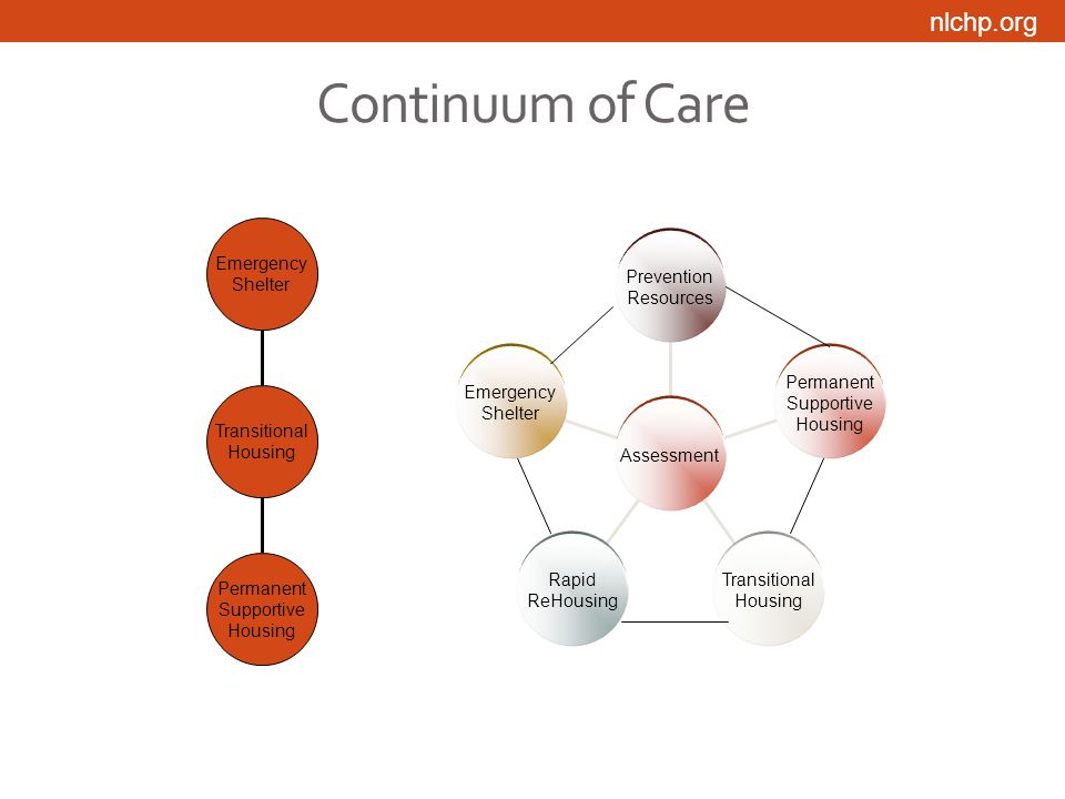 nlchp.org Continuum of Care Permanent Supportive Housing Emergency Shelter Transitional Housing Prevention Resources Permanent Supportive Housing Transitional Housing Rapid ReHousing Emergency Shelter Assessment