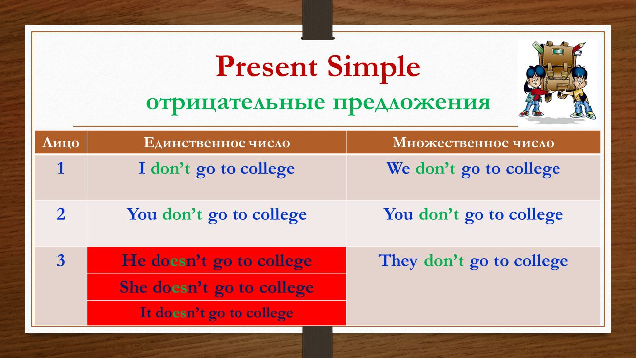 Present Simple отрицательные предложения ЛицоЕдинственное числоМножественное число 1I don't go to collegeWe don't go to college 2You don't go to college 3He doesn't go to collegeThey don't go to college She doesn't go to college It doesn't go to college