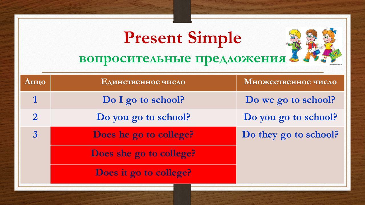 Present Simple вопросительные предложения ЛицоЕдинственное числоМножественное число 1Do I go to school?Do we go to school? 2Do you go to school? 3Does