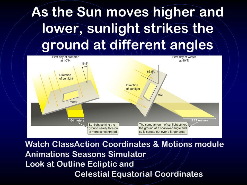 As the Sun moves higher and lower, sunlight strikes the ground at different angles Watch ClassAction Coordinates & Motions module Animations Seasons S