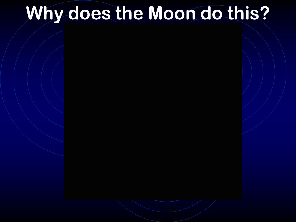 Why does the Moon do this?