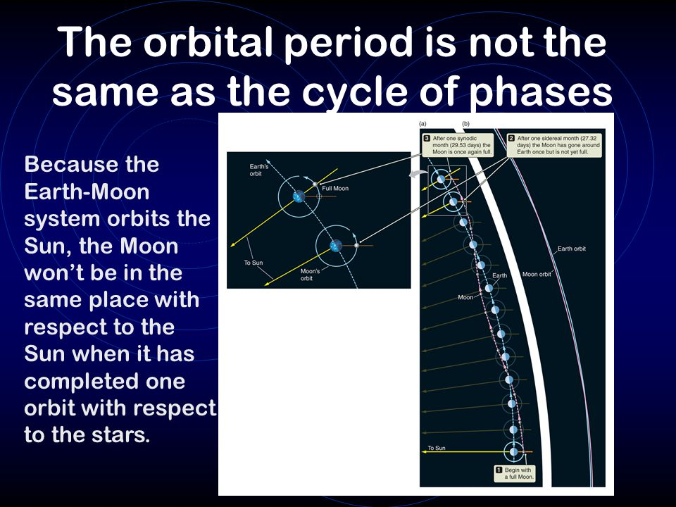 The orbital period is not the same as the cycle of phases Because the Earth-Moon system orbits the Sun, the Moon won't be in the same place with respect to the Sun when it has completed one orbit with respect to the stars.