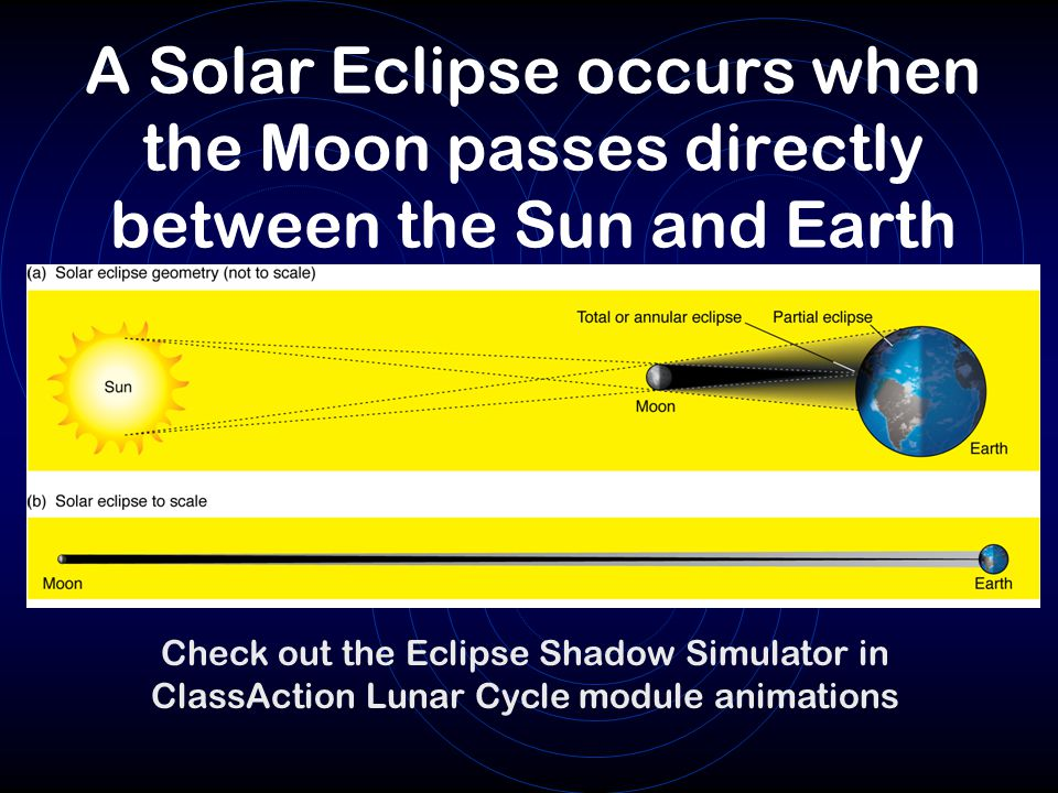 A Solar Eclipse occurs when the Moon passes directly between the Sun and Earth Check out the Eclipse Shadow Simulator in ClassAction Lunar Cycle module animations