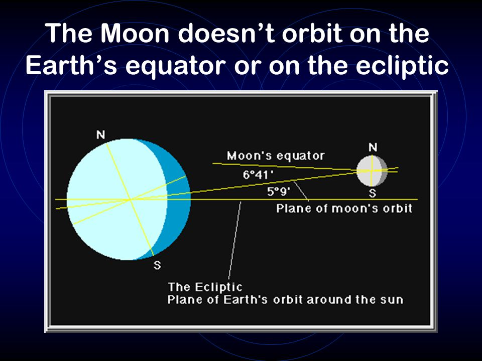 The Moon doesn't orbit on the Earth's equator or on the ecliptic