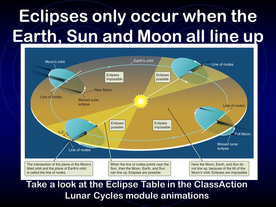 Eclipses only occur when the Earth, Sun and Moon all line up Take a look at the Eclipse Table in the ClassAction Lunar Cycles module animations