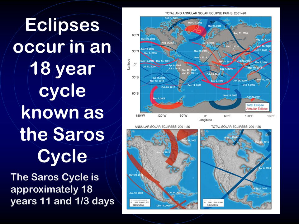 Eclipses occur in an 18 year cycle known as the Saros Cycle The Saros Cycle is approximately 18 years 11 and 1/3 days