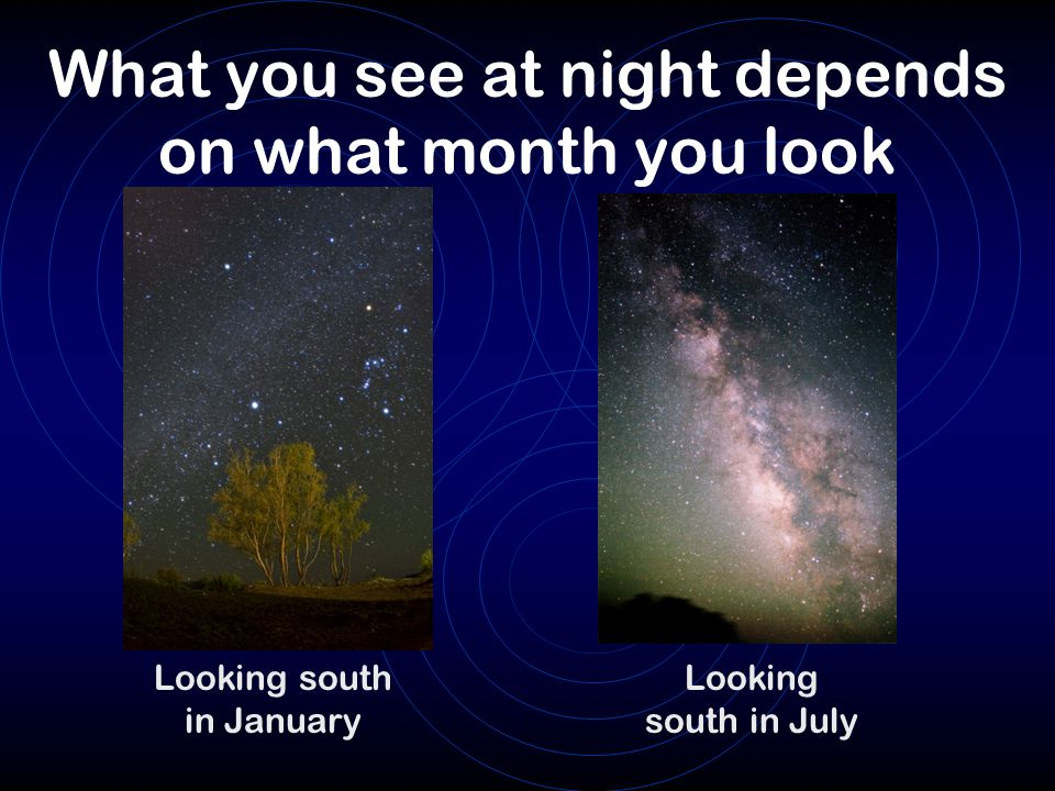What you see at night depends on what month you look Looking south in July Looking south in January