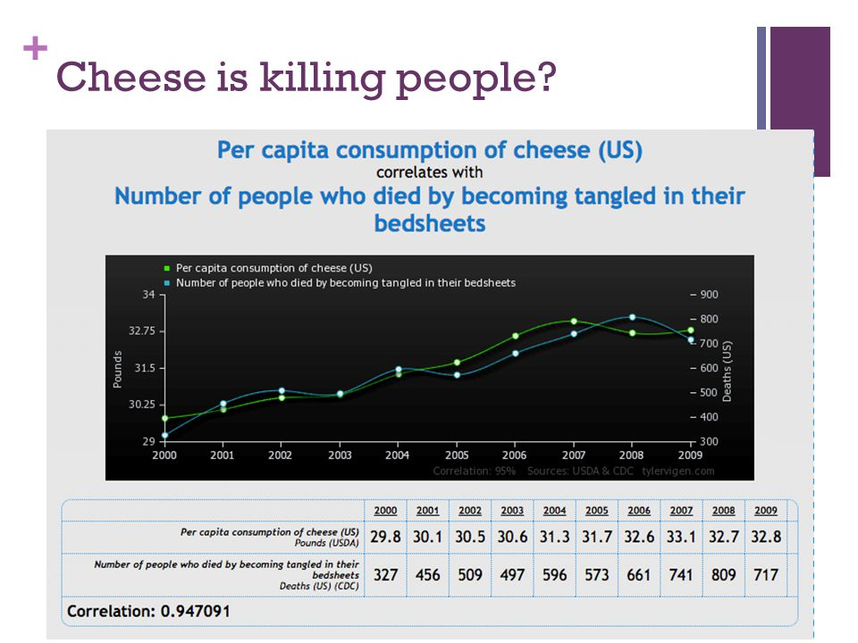 + Cheese is killing people?